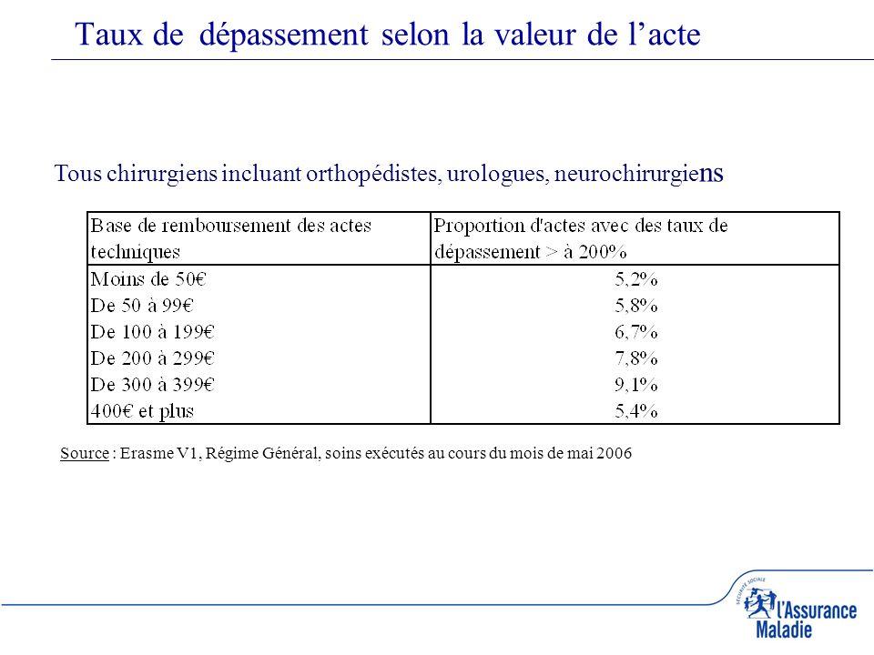 Taux de dépassement selon la valeur de lacte Source : Erasme V1, Régime Général, soins exécutés au cours du mois de mai 2006 Tous chirurgiens incluant orthopédistes, urologues, neurochirurgie ns