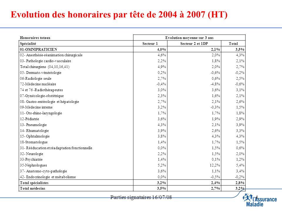 Parties signataires 16/07/084 Evolution des honoraires par tête de 2004 à 2007 (HT) Honoraires totauxEvolution moyenne sur 3 ans SpécialitéSecteur 1Secteur 2 et 1DPTotal 01-OMNIPRATICIEN4,0%2,1%3,5% 02- Anesthésie-réanimation chirurgicale4,6%2,0%4,3% 03- Pathologie cardio-vasculaire2,2%1,8%2,1% Total chirurgiens (04,10,16,41)4,9%2,0%2,7% 05- Dermato-vénéréologie0,2%-0,6%-0,2% 06-Radiologie seule2,7%0,6%2,5% 72-Médecine nucléaire-0,4%-4,8%-0,6% 74 et 76 -Radiothérapeutes3,0%3,6%3,1% 07-Gynécologie-obstétrique2,3%1,6%2,1% 08- Gastro-entérologie et hépatologie2,7%2,1%2,6% 09-Médecine interne3,2%-0,3%1,5% 11- Oto-rhino-laryngologie1,7% 1,8% 12-Pédiatrie3,6%1,9%2,9% 13- Pneumologie4,3%2,1%3,9% 14- Rhumatologie3,9%2,6%3,3% 15- Ophtalmologie3,8%4,3% 18-Stomatologue1,4%1,7%1,5% 31- Rééducation et réadaptation fonctionnelle0,0%1,5%0,6% 32- Neurologie2,2%1,5%2,0% 33-Psychiatrie1,4%0,1%1,2% 35-Néphrologues5,2%12,2%5,4% 37- Anatomo-cyto-pathologie3,6%1,1%3,4% 42- Endocrinologie et métabolisme0,0%-0,5%-0,2% Total spécialistes3,2%2,4%2,8% Total médecins3,5%2,7%3,2%