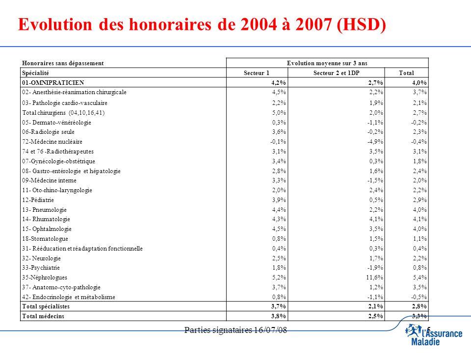Parties signataires 16/07/085 Evolution des honoraires de 2004 à 2007 (HSD) Honoraires sans dépassementEvolution moyenne sur 3 ans SpécialitéSecteur 1Secteur 2 et 1DPTotal 01-OMNIPRATICIEN4,2%2,7%4,0% 02- Anesthésie-réanimation chirurgicale4,5%2,2%3,7% 03- Pathologie cardio-vasculaire2,2%1,9%2,1% Total chirurgiens (04,10,16,41)5,0%2,0%2,7% 05- Dermato-vénéréologie0,3%-1,1%-0,2% 06-Radiologie seule3,6%-0,2%2,3% 72-Médecine nucléaire-0,1%-4,9%-0,4% 74 et 76 -Radiothérapeutes3,1%3,5%3,1% 07-Gynécologie-obstétrique3,4%0,3%1,8% 08- Gastro-entérologie et hépatologie2,8%1,6%2,4% 09-Médecine interne3,3%-1,5%2,0% 11- Oto-rhino-laryngologie2,0%2,4%2,2% 12-Pédiatrie3,9%0,5%2,9% 13- Pneumologie4,4%2,2%4,0% 14- Rhumatologie4,3%4,1% 15- Ophtalmologie4,5%3,5%4,0% 18-Stomatologue0,8%1,5%1,1% 31- Rééducation et réadaptation fonctionnelle0,4%0,3%0,4% 32- Neurologie2,5%1,7%2,2% 33-Psychiatrie1,8%-1,9%0,8% 35-Néphrologues5,2%11,6%5,4% 37- Anatomo-cyto-pathologie3,7%1,2%3,5% 42- Endocrinologie et métabolisme0,8%-1,1%-0,5% Total spécialistes3,7%2,1%2,8% Total médecins3,8%2,5%3,3%