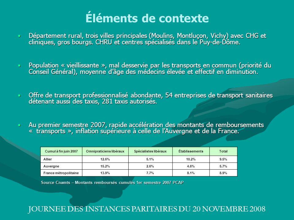 JOURNEE DES INSTANCES PARITAIRES DU 20 NOVEMBRE 2008 Éléments de contexte Département rural, trois villes principales (Moulins, Montluçon, Vichy) avec