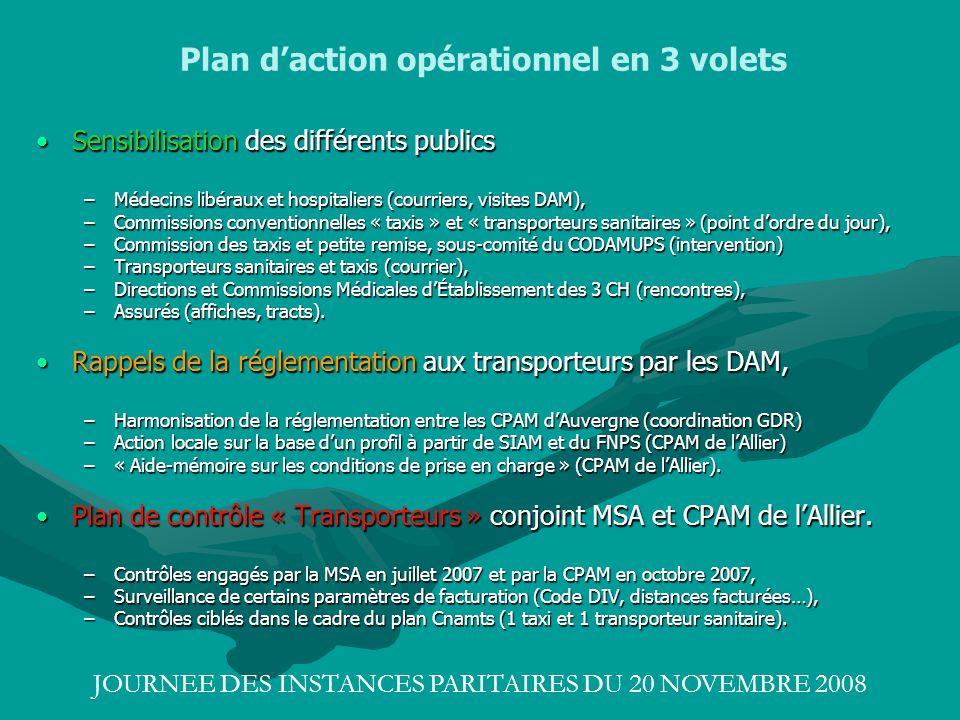 JOURNEE DES INSTANCES PARITAIRES DU 20 NOVEMBRE 2008 Plan daction opérationnel en 3 volets Sensibilisation des différents publicsSensibilisation des d