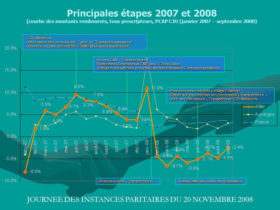 JOURNEE DES INSTANCES PARITAIRES DU 20 NOVEMBRE 2008 Principales étapes 2007 et 2008 (courbe des montants remboursés, tous prescripteurs, PCAP CJO (ja