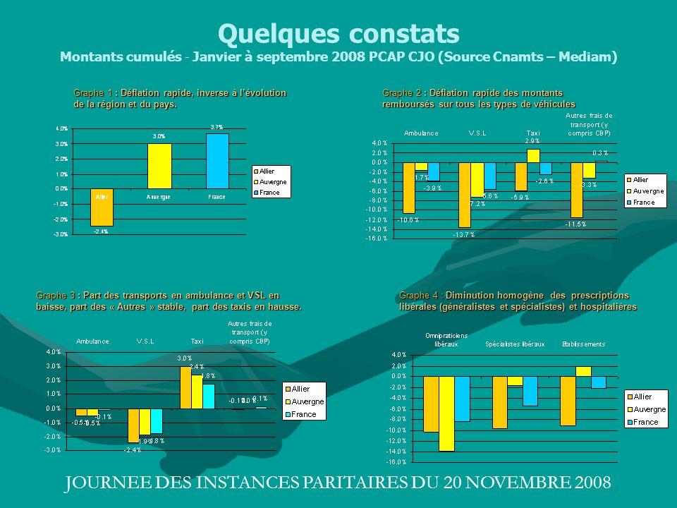 JOURNEE DES INSTANCES PARITAIRES DU 20 NOVEMBRE 2008 Quelques constats Montants cumulés - Janvier à septembre 2008 PCAP CJO (Source Cnamts – Mediam) G