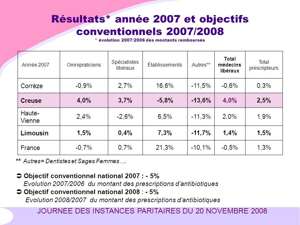 JOURNEE DES INSTANCES PARITAIRES DU 20 NOVEMBRE 2008 Résultats* année 2007 et objectifs conventionnels 2007/2008 * évolution 2007/2006 des montants remboursés Année 2007Omnipraticiens Spécialistes libéraux ÉtablissementsAutres** Total médecins libéraux Total prescripteurs Corrèze-0,9%2,7%16,6%-11,5%-0,6%0,3% Creuse4,0%3,7%-5,8%-13,6%4,0%2,5% Haute- Vienne 2,4%-2,6%6,5%-11,3%2,0%1,9% Limousin1,5%0,4%7,3%-11,7%1,4%1,5% France-0,7%0,7%21,3%-10,1%-0,5%1,3% ** Autres= Dentistes et Sages Femmes….