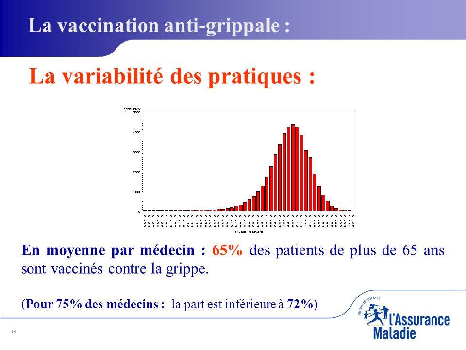 11 La variabilité des pratiques : En moyenne par médecin : 65% des patients de plus de 65 ans sont vaccinés contre la grippe.