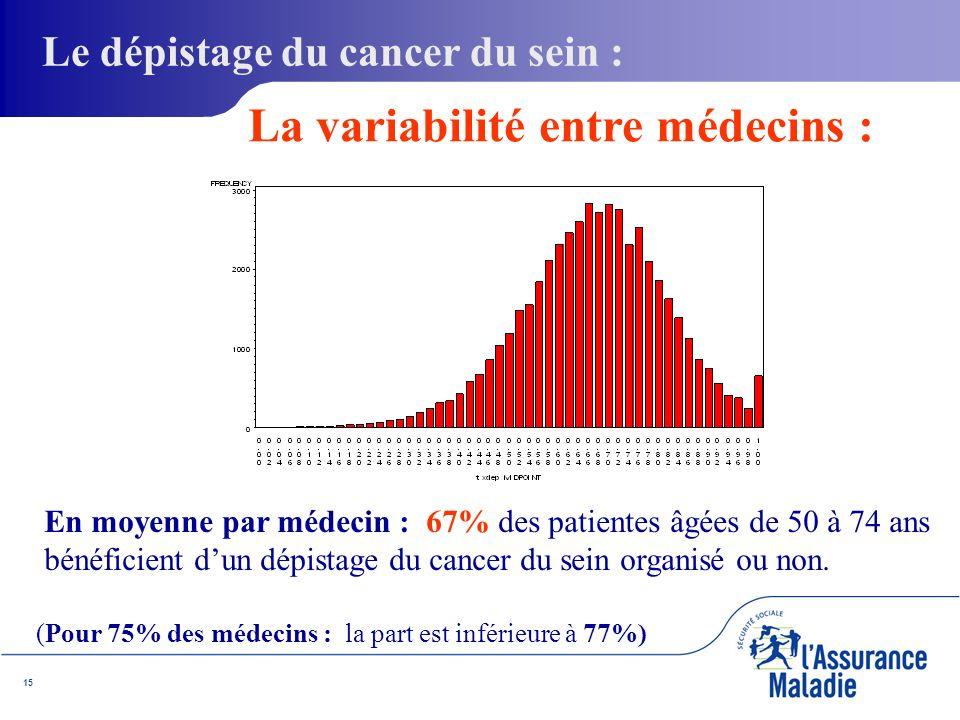 15 En moyenne par médecin : 67% des patientes âgées de 50 à 74 ans bénéficient dun dépistage du cancer du sein organisé ou non.