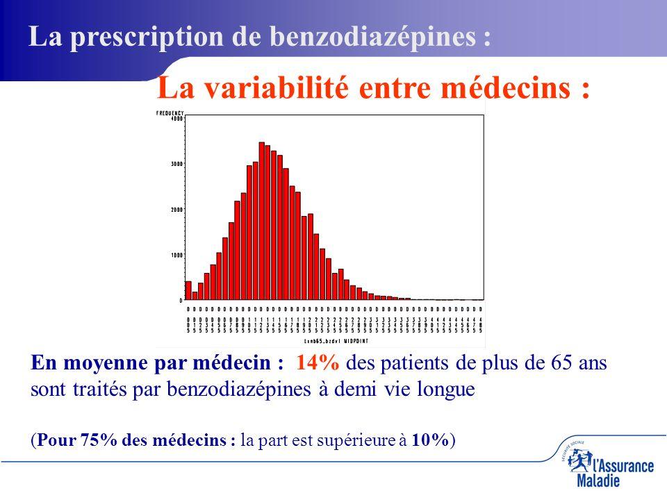 La prescription de benzodiazépines : La variabilité entre médecins : En moyenne par médecin : 14% des patients de plus de 65 ans sont traités par benzodiazépines à demi vie longue (Pour 75% des médecins : la part est supérieure à 10%)
