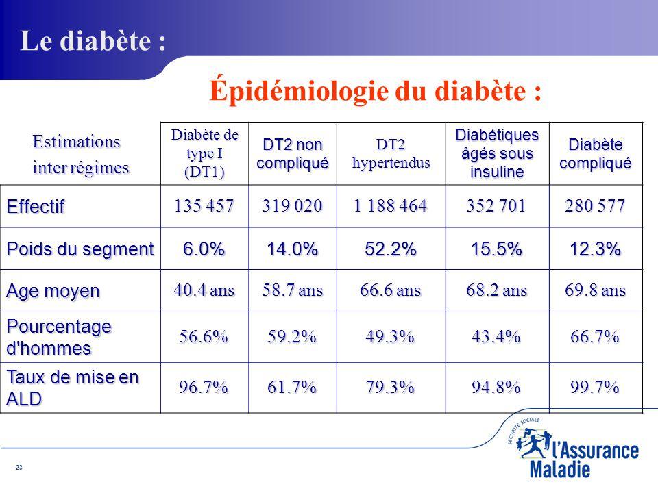 23Estimations inter régimes Diabète de type I (DT1) DT2 non compliqué DT2 hypertendus Diabétiques âgés sous insuline Diabète compliqué Effectif 135 457 319 020 1 188 464 352 701 280 577 Poids du segment 6.0%14.0%52.2%15.5%12.3% Age moyen 40.4 ans 58.7 ans 66.6 ans 68.2 ans 69.8 ans Pourcentage d hommes 56.6%59.2%49.3%43.4%66.7% Taux de mise en ALD 96.7%61.7%79.3%94.8%99.7% Épidémiologie du diabète : Le diabète :