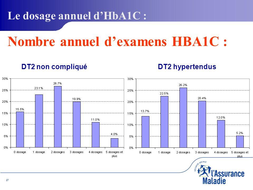 27 DT2 non compliqué DT2 hypertendus Le dosage annuel dHbA1C : Nombre annuel dexamens HBA1C :