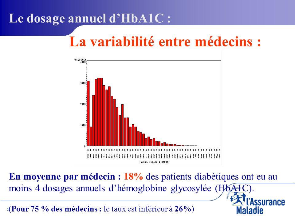 28 En moyenne par médecin : 18% des patients diabétiques ont eu au moins 4 dosages annuels dhémoglobine glycosylée (HbA1C).