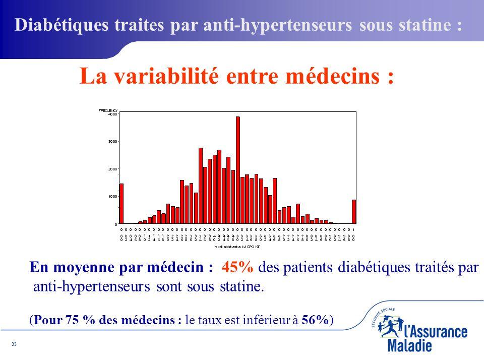 33 En moyenne par médecin : 45% des patients diabétiques traités par anti-hypertenseurs sont sous statine.