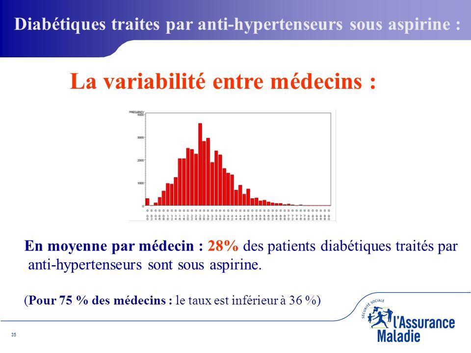 35 En moyenne par médecin : 28% des patients diabétiques traités par anti-hypertenseurs sont sous aspirine.