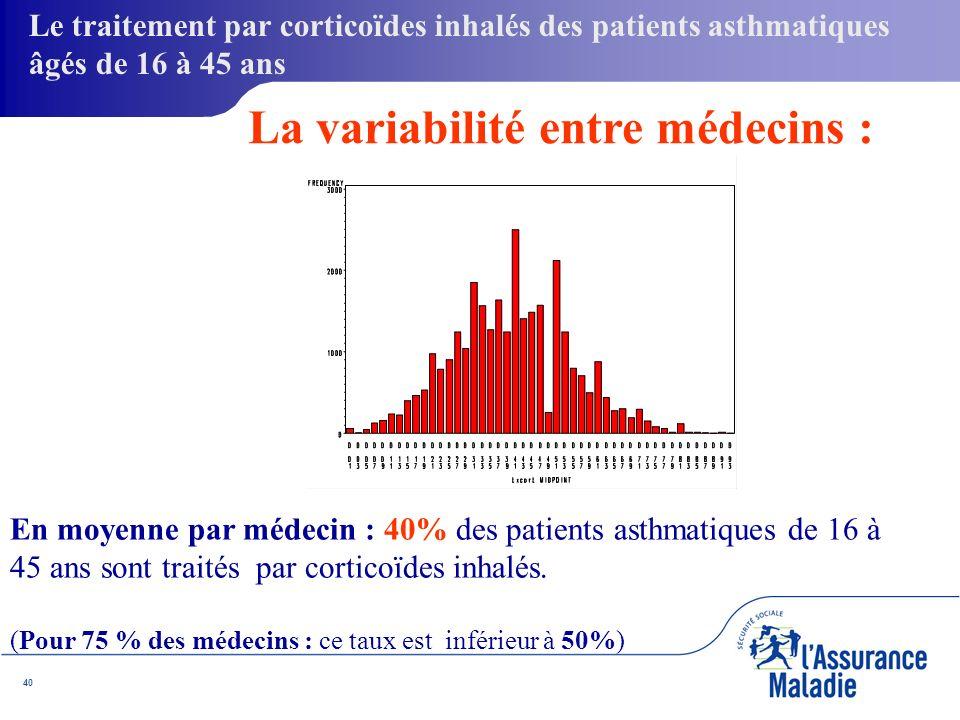 40 En moyenne par médecin : 40% des patients asthmatiques de 16 à 45 ans sont traités par corticoïdes inhalés.