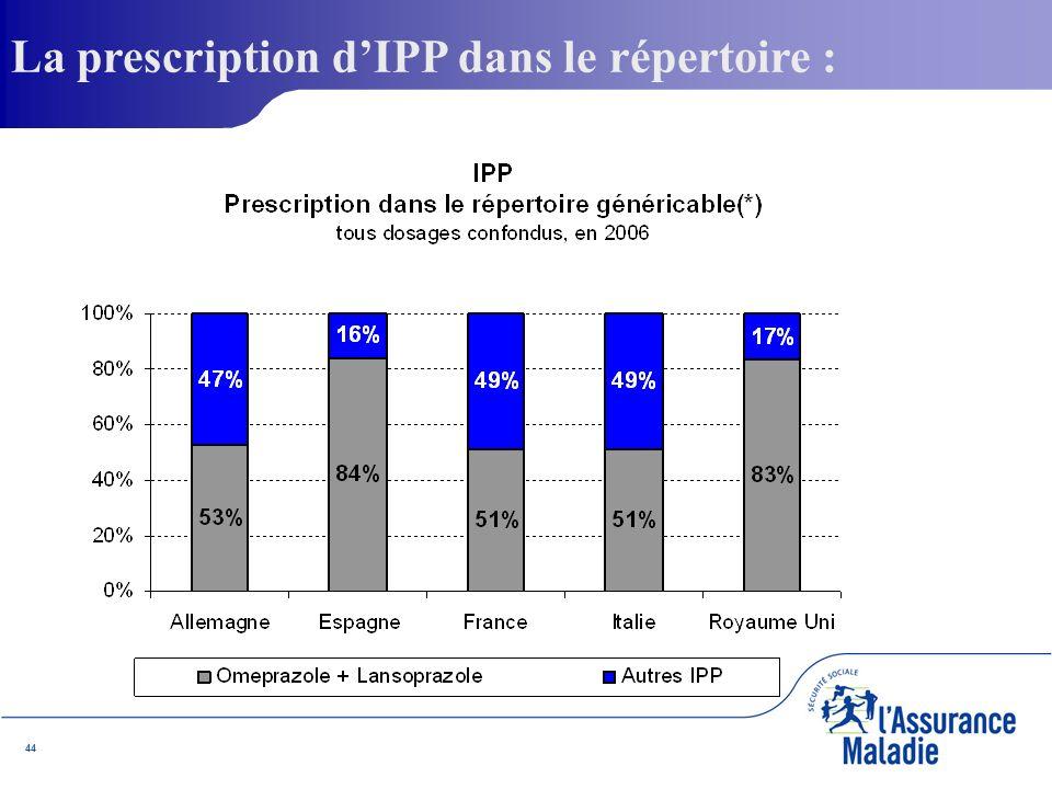 44 La prescription dIPP dans le répertoire :
