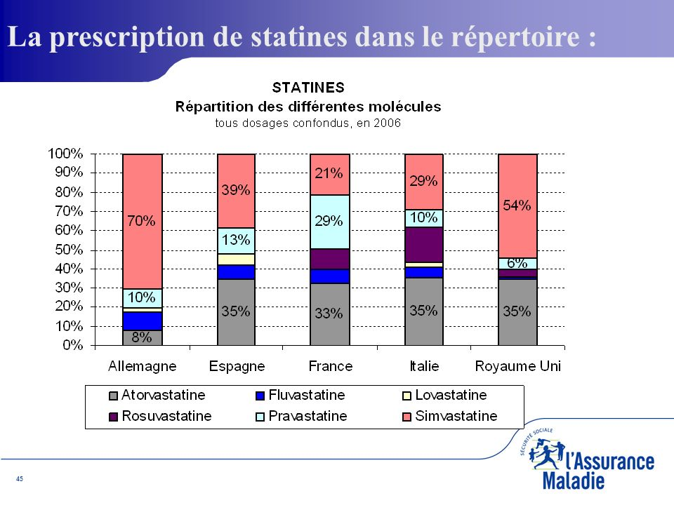 45 La prescription de statines dans le répertoire :