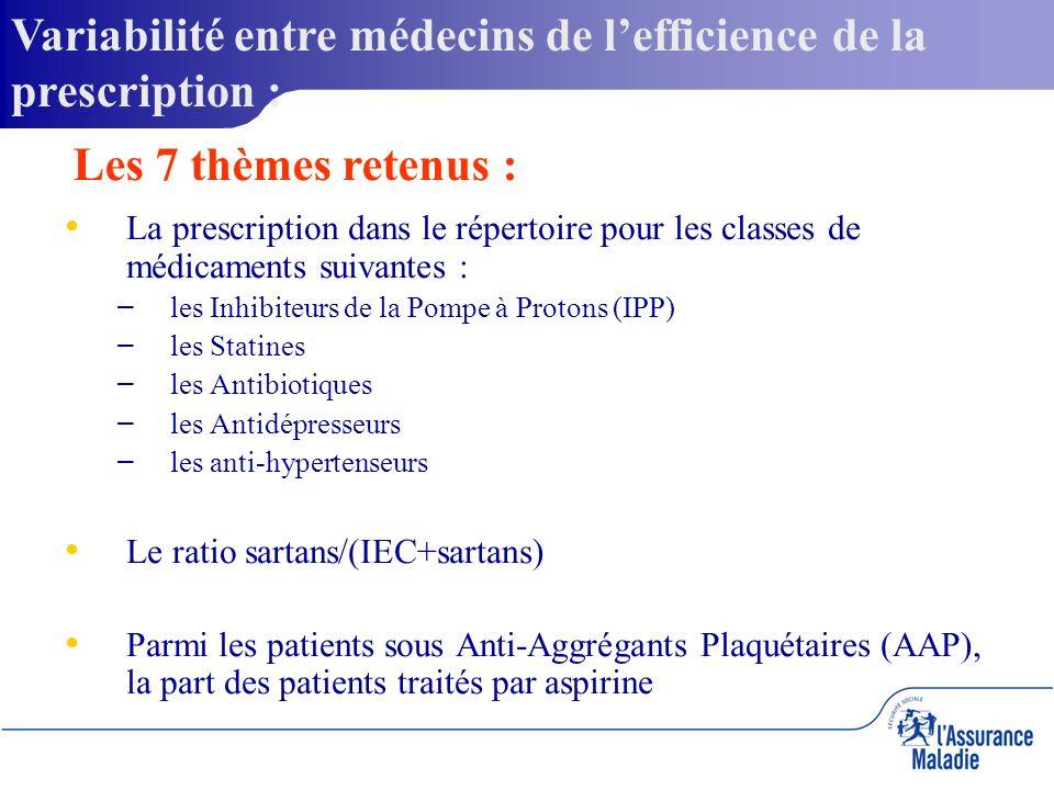 La prescription dans le répertoire pour les classes de médicaments suivantes : – – les Inhibiteurs de la Pompe à Protons (IPP) – – les Statines – – les Antibiotiques – – les Antidépresseurs – – les anti-hypertenseurs Le ratio sartans/(IEC+sartans) Parmi les patients sous Anti-Aggrégants Plaquétaires (AAP), la part des patients traités par aspirine Variabilité entre médecins de lefficience de la prescription : Les 7 thèmes retenus :