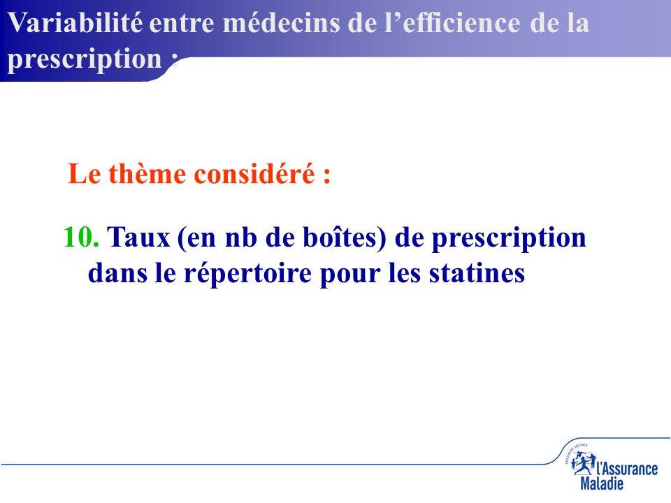 Variabilité entre médecins de lefficience de la prescription : 10.