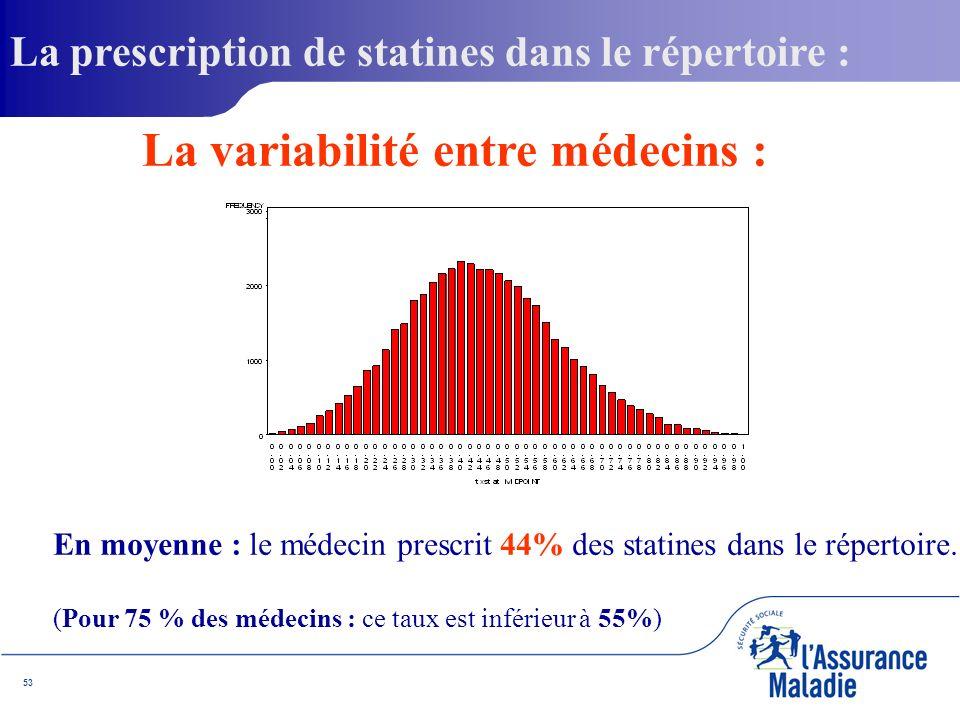 53 En moyenne : le médecin prescrit 44% des statines dans le répertoire.