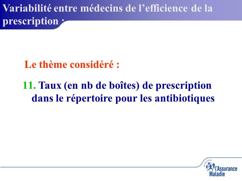 Variabilité entre médecins de lefficience de la prescription : 11.