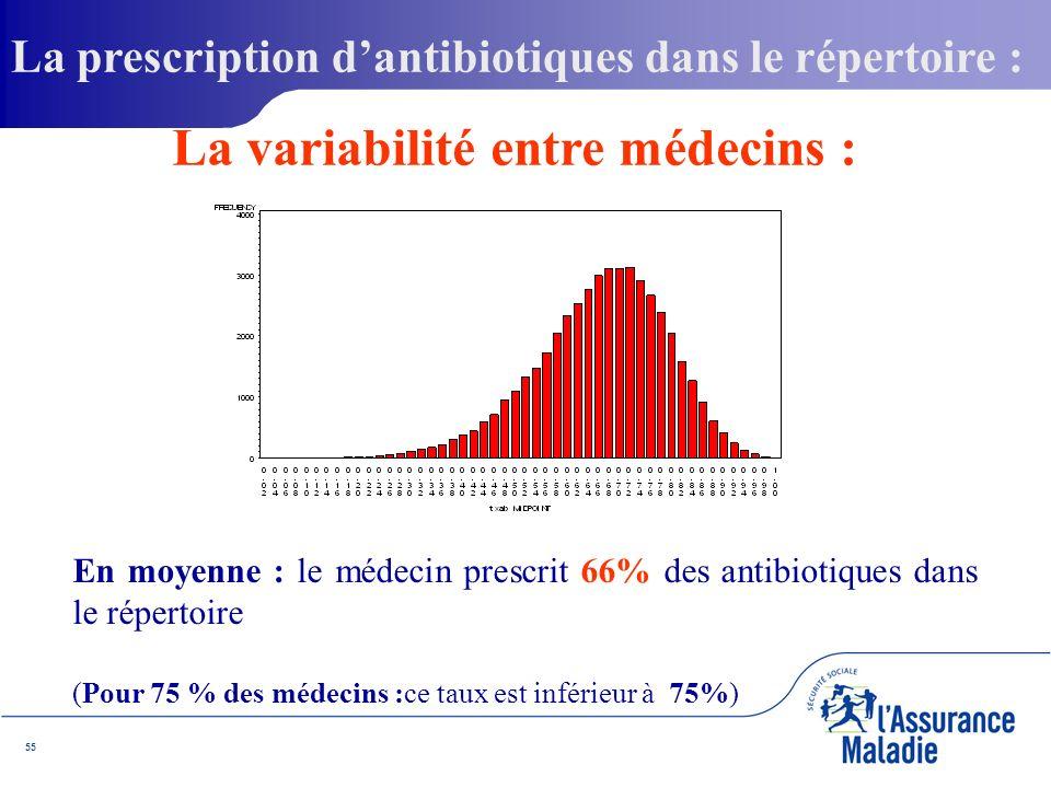 55 La prescription dantibiotiques dans le répertoire : En moyenne : le médecin prescrit 66% des antibiotiques dans le répertoire (Pour 75 % des médecins :ce taux est inférieur à 75%) La variabilité entre médecins :