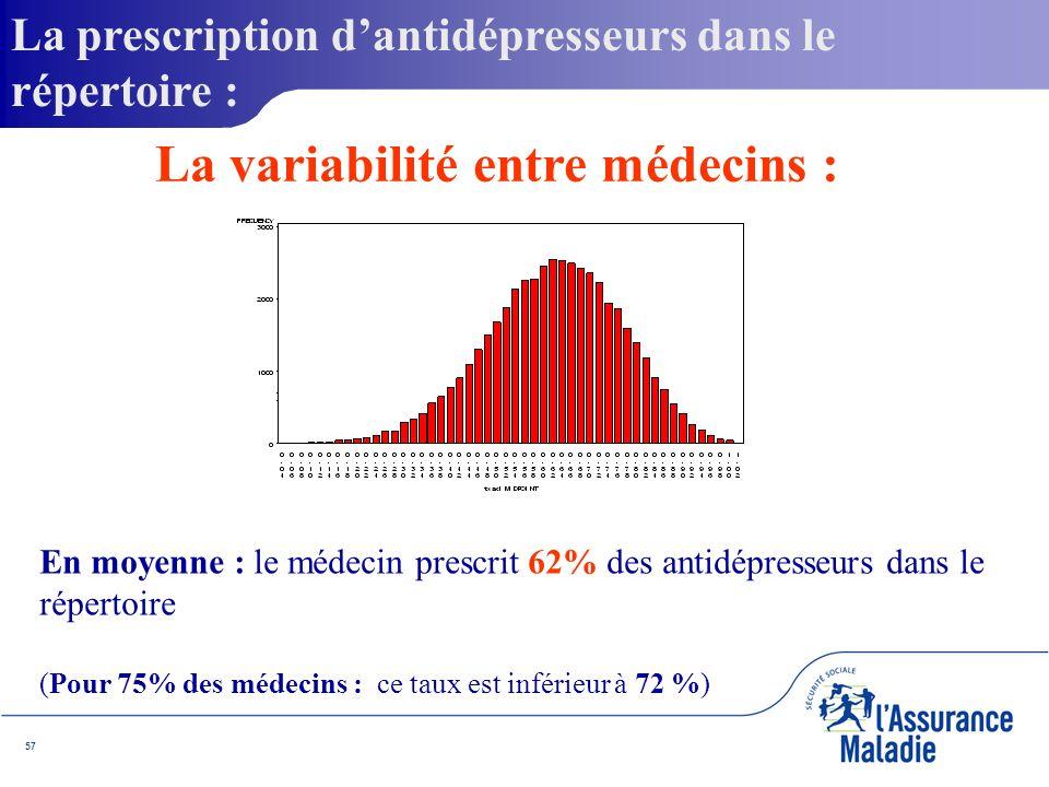 57 En moyenne : le médecin prescrit 62% des antidépresseurs dans le répertoire (Pour 75% des médecins : ce taux est inférieur à 72 %) La prescription dantidépresseurs dans le répertoire : La variabilité entre médecins :