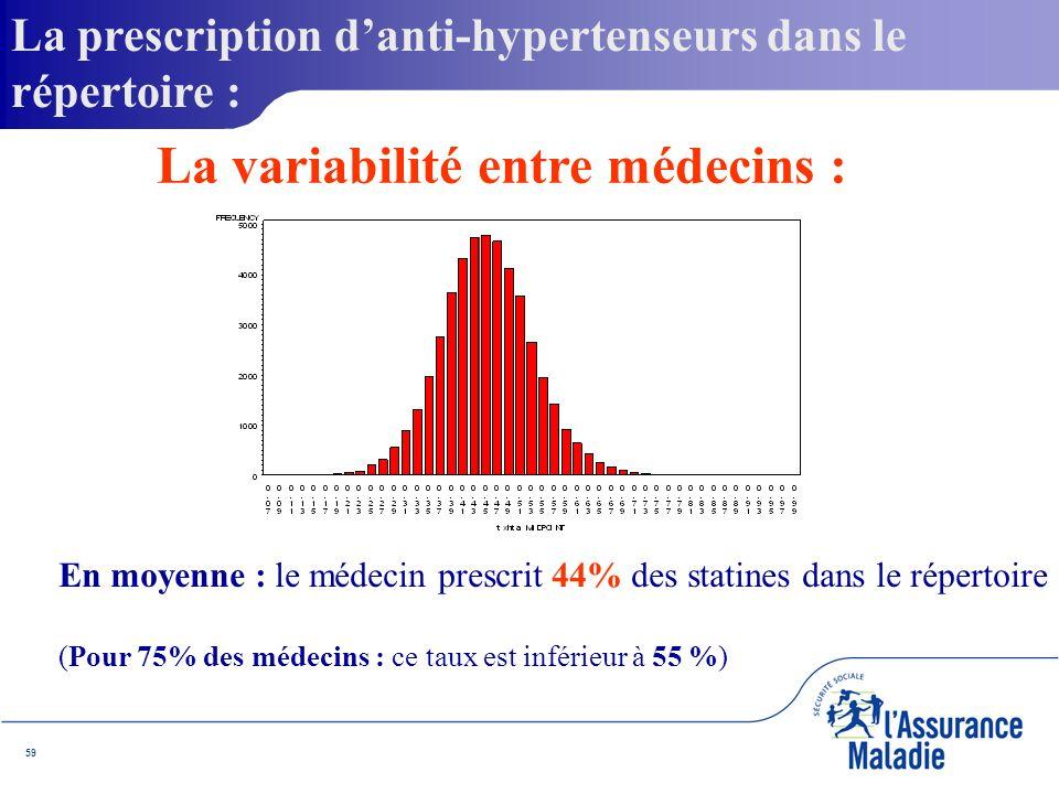 59 En moyenne : le médecin prescrit 44% des statines dans le répertoire (Pour 75% des médecins : ce taux est inférieur à 55 %) La prescription danti-hypertenseurs dans le répertoire : La variabilité entre médecins :