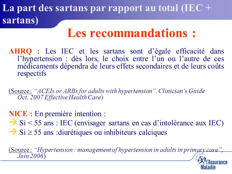 AHRQ : Les IEC et les sartans sont dégale efficacité dans lhypertension : dès lors, le choix entre lun ou lautre de ces médicaments dépendra de leurs effets secondaires et de leurs coûts respectifs (Source : ACEIs or ARBs for adults with hypertension.