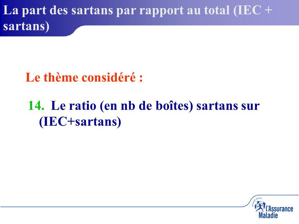 La part des sartans par rapport au total (IEC + sartans) 14. 14. Le ratio (en nb de boîtes) sartans sur (IEC+sartans) Le thème considéré :
