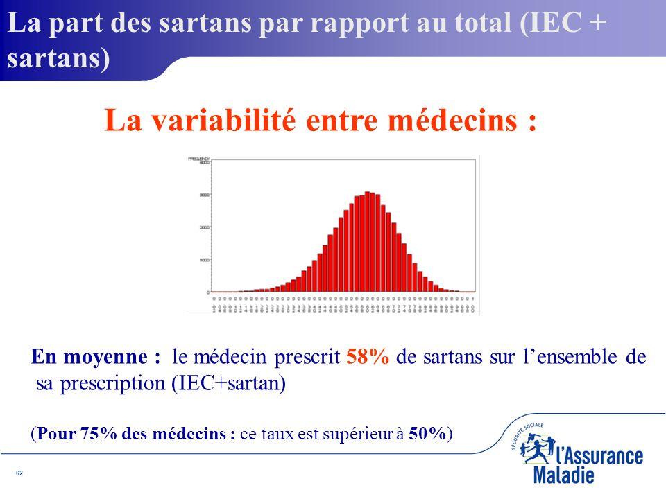 62 En moyenne : le médecin prescrit 58% de sartans sur lensemble de sa prescription (IEC+sartan) (Pour 75% des médecins : ce taux est supérieur à 50%) La part des sartans par rapport au total (IEC + sartans) La variabilité entre médecins :