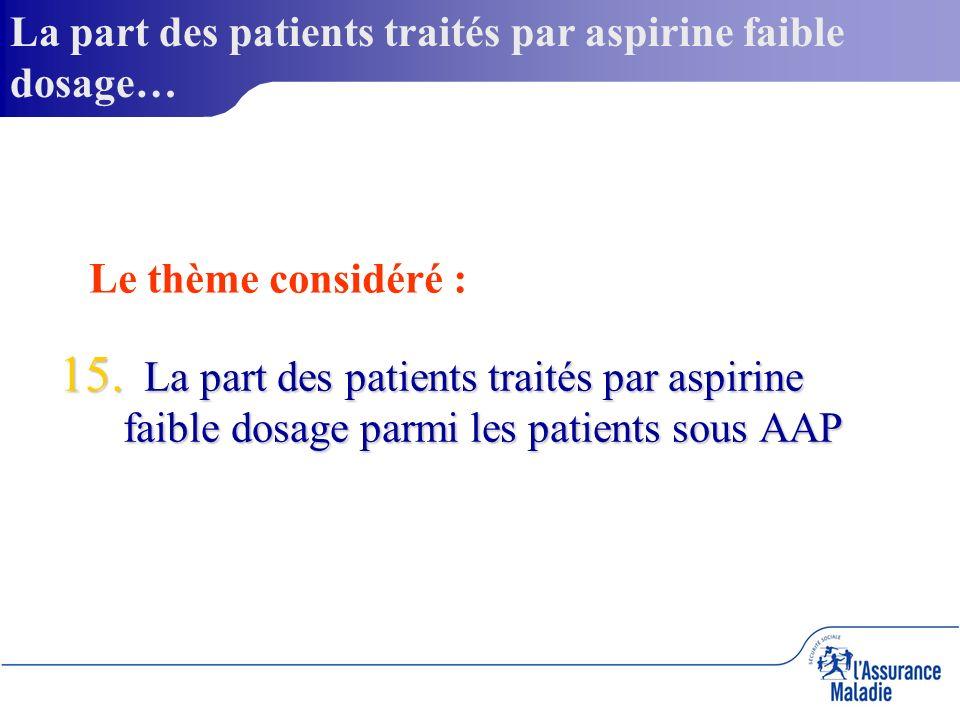 15. La part des patients traités par aspirine faible dosage parmi les patients sous AAP La part des patients traités par aspirine faible dosage… Le th