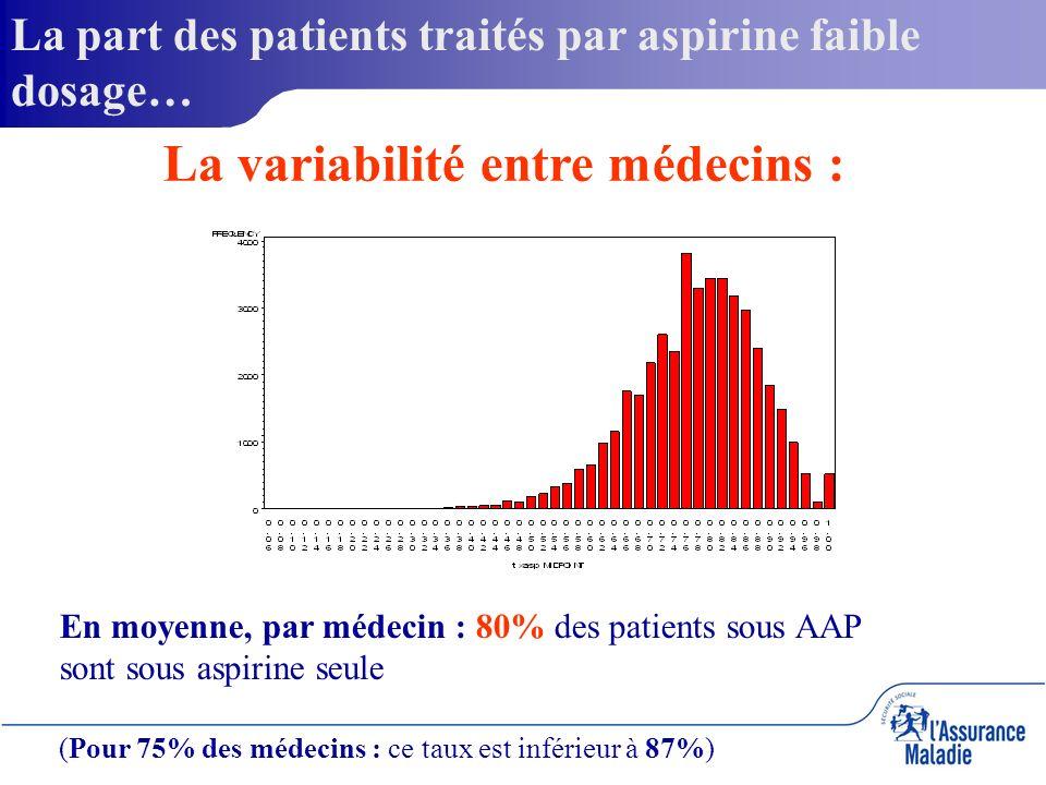 La part des patients traités par aspirine faible dosage… La variabilité entre médecins : En moyenne, par médecin : 80% des patients sous AAP sont sous aspirine seule (Pour 75% des médecins : ce taux est inférieur à 87%)