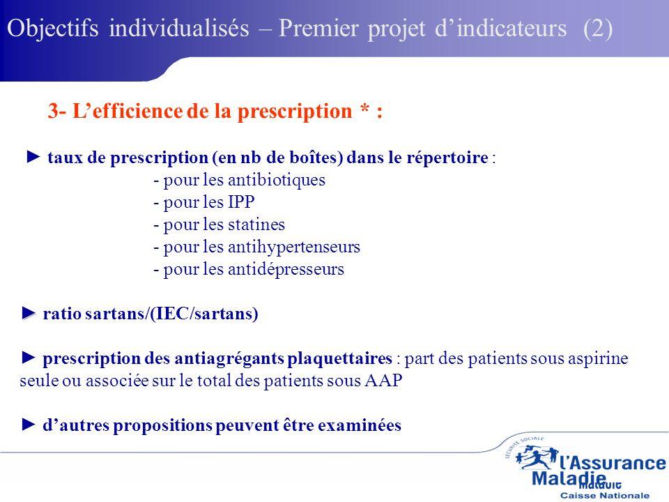 3- Lefficience de la prescription * : taux de prescription (en nb de boîtes) dans le répertoire : - pour les antibiotiques - pour les IPP - pour les statines - pour les antihypertenseurs - pour les antidépresseurs ratio sartans/(IEC/sartans) prescription des antiagrégants plaquettaires : part des patients sous aspirine seule ou associée sur le total des patients sous AAP dautres propositions peuvent être examinées Objectifs individualisés – Premier projet dindicateurs (2)