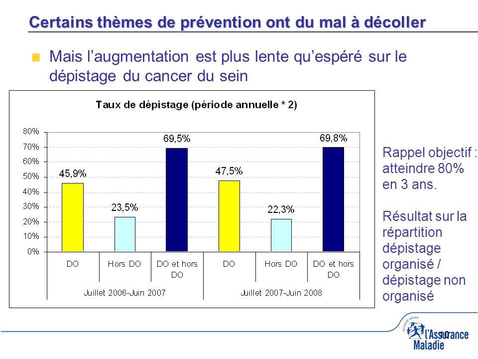 10 Mais laugmentation est plus lente quespéré sur le dépistage du cancer du sein Rappel objectif : atteindre 80% en 3 ans.