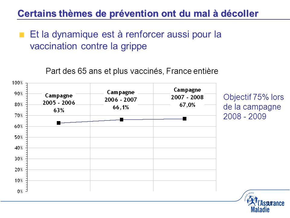 11 Part des 65 ans et plus vaccinés, France entière Objectif 75% lors de la campagne 2008 - 2009 Et la dynamique est à renforcer aussi pour la vaccination contre la grippe Certains thèmes de prévention ont du mal à décoller