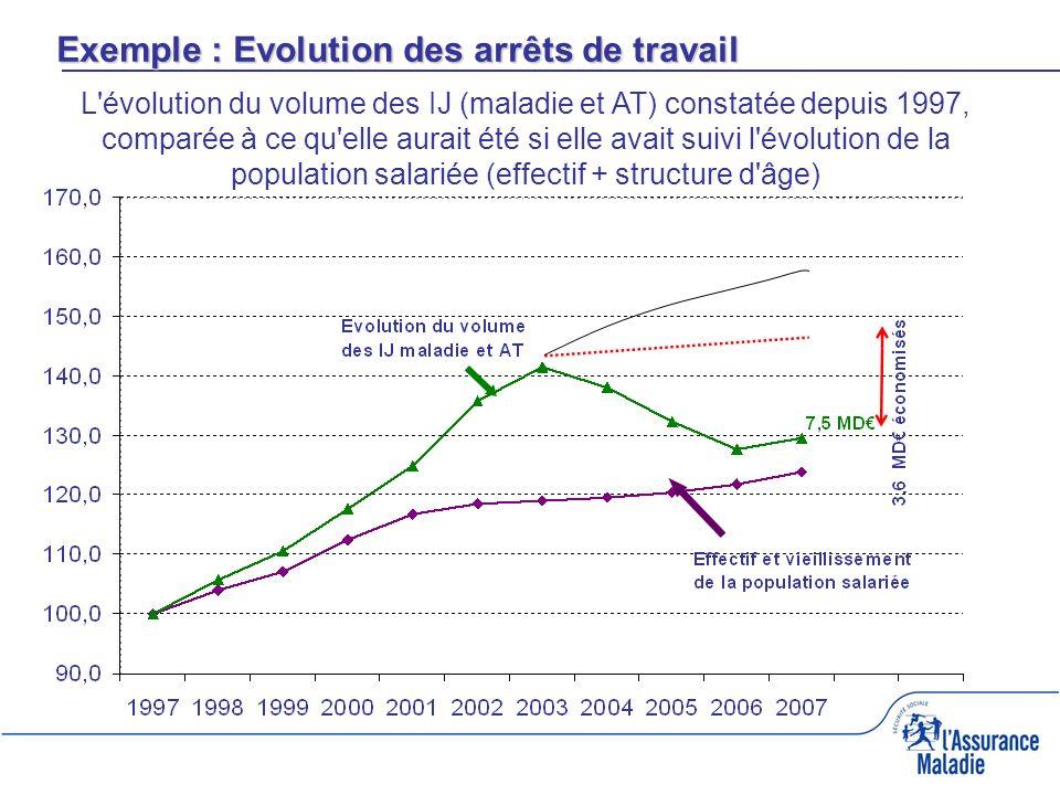L évolution du volume des IJ (maladie et AT) constatée depuis 1997, comparée à ce qu elle aurait été si elle avait suivi l évolution de la population salariée (effectif + structure d âge) Exemple : Evolution des arrêts de travail