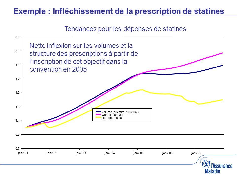 Exemple : Infléchissement de la prescription de statines Tendances pour les dépenses de statines 0,7 0,9 1,1 1,3 1,5 1,7 1,9 2,1 2,3 janv-01janv-02janv-03janv-04janv-05janv-06janv-07 volume (quantité+structure) Quantité en DDD Remboursable Nette inflexion sur les volumes et la structure des prescriptions à partir de linscription de cet objectif dans la convention en 2005