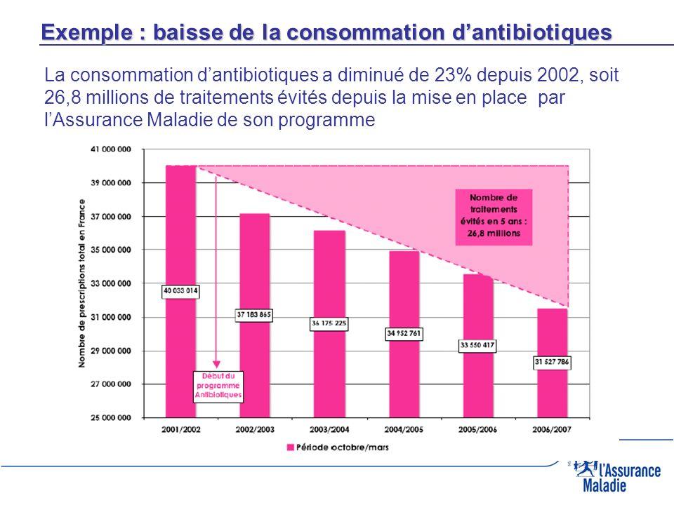 Exemple : baisse de la consommation dantibiotiques La consommation dantibiotiques a diminué de 23% depuis 2002, soit 26,8 millions de traitements évit