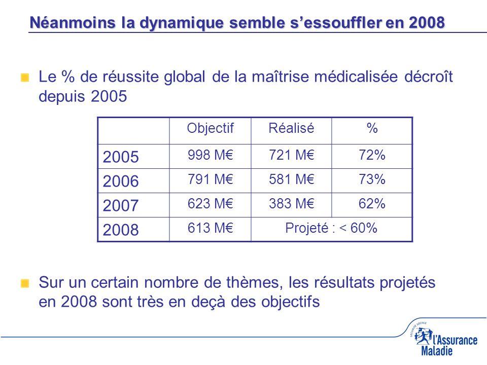 Le % de réussite global de la maîtrise médicalisée décroît depuis 2005 Sur un certain nombre de thèmes, les résultats projetés en 2008 sont très en deçà des objectifs Néanmoins la dynamique semble sessouffler en 2008 ObjectifRéalisé% 2005 998 M721 M72% 2006 791 M581 M73% 2007 623 M383 M62% 2008 613 MProjeté : < 60%