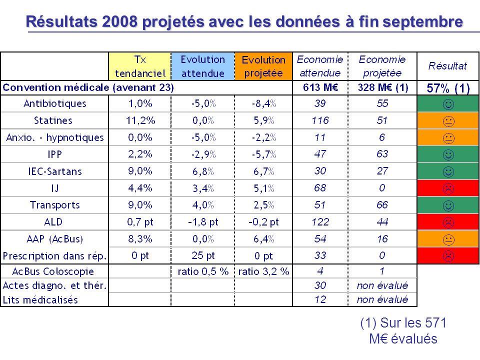 Résultats 2008 projetés avec les données à fin septembre (1) Sur les 571 M évalués