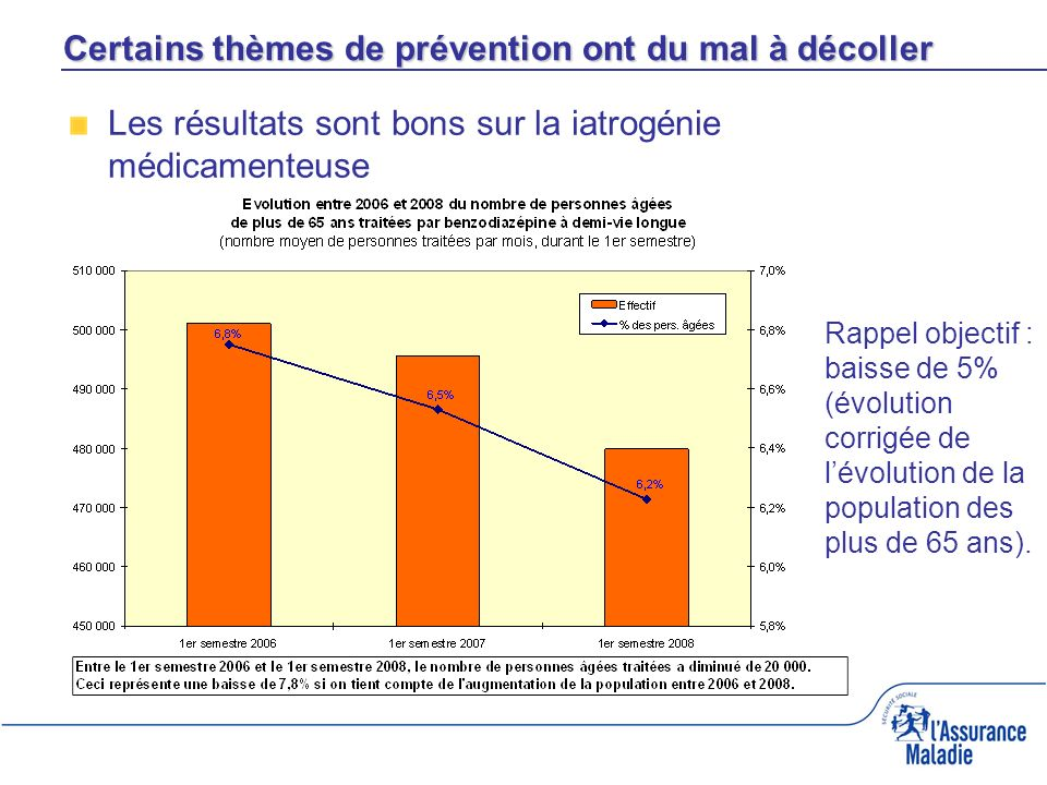 Certains thèmes de prévention ont du mal à décoller Les résultats sont bons sur la iatrogénie médicamenteuse Rappel objectif : baisse de 5% (évolution corrigée de lévolution de la population des plus de 65 ans).