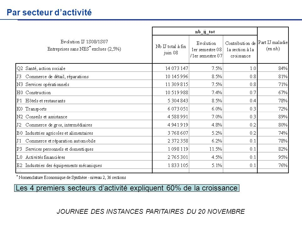 JOURNEE DES INSTANCES PARITAIRES DU 20 NOVEMBRE Par secteur dactivité Les 4 premiers secteurs dactivité expliquent 60% de la croissance