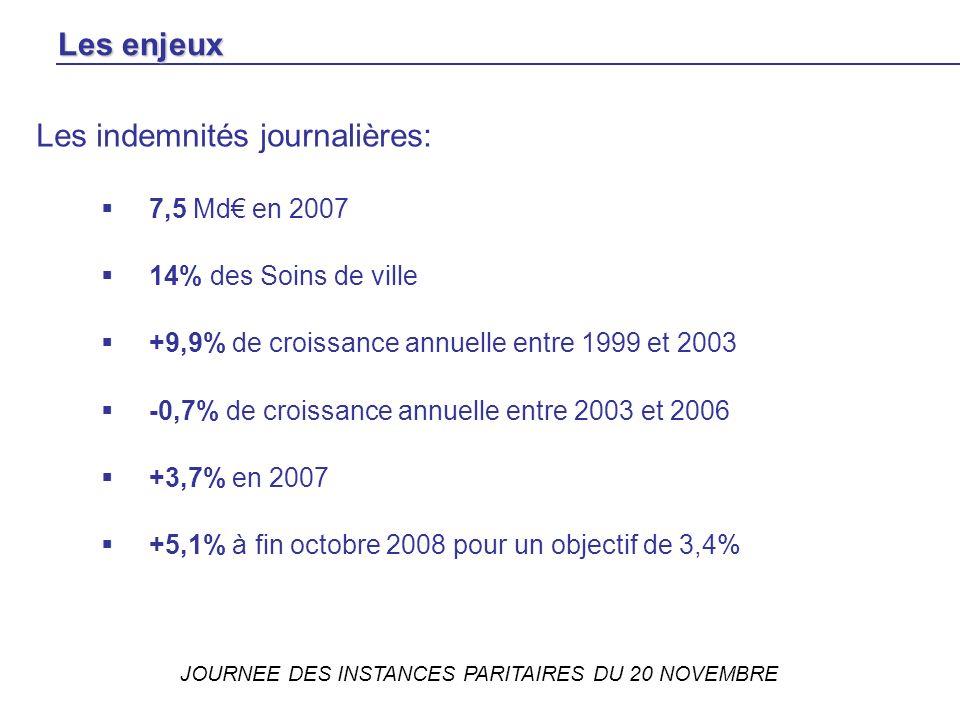 JOURNEE DES INSTANCES PARITAIRES DU 20 NOVEMBRE Les indemnités journalières: 7,5 Md en 2007 14% des Soins de ville +9,9% de croissance annuelle entre 1999 et 2003 -0,7% de croissance annuelle entre 2003 et 2006 +3,7% en 2007 +5,1% à fin octobre 2008 pour un objectif de 3,4% Les enjeux