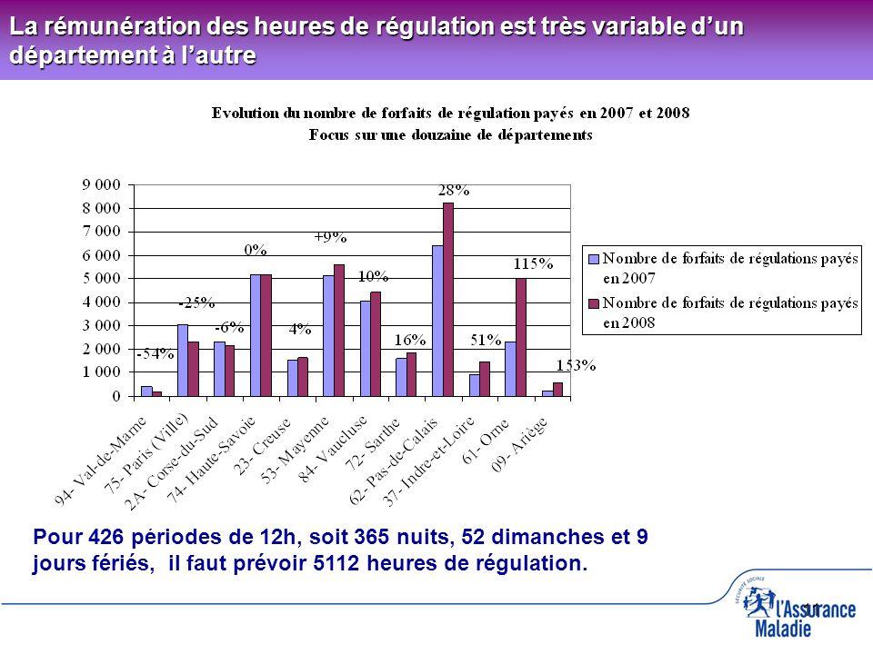 11 La rémunération des heures de régulation est très variable dun département à lautre Pour 426 périodes de 12h, soit 365 nuits, 52 dimanches et 9 jou