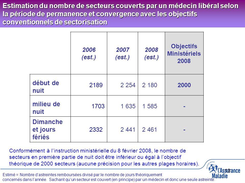 13 Estimation du nombre de secteurs couverts par un médecin libéral selon la période de permanence et convergence avec les objectifs conventionnels de