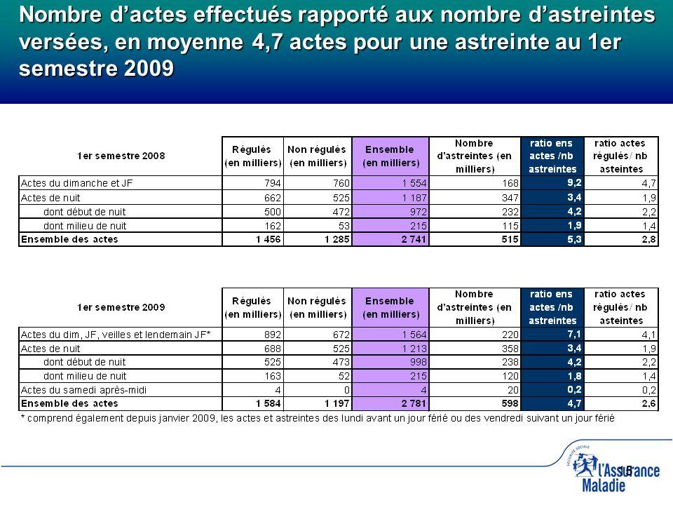 15 Nombre dactes effectués rapporté aux nombre dastreintes versées, en moyenne 4,7 actes pour une astreinte au 1er semestre 2009