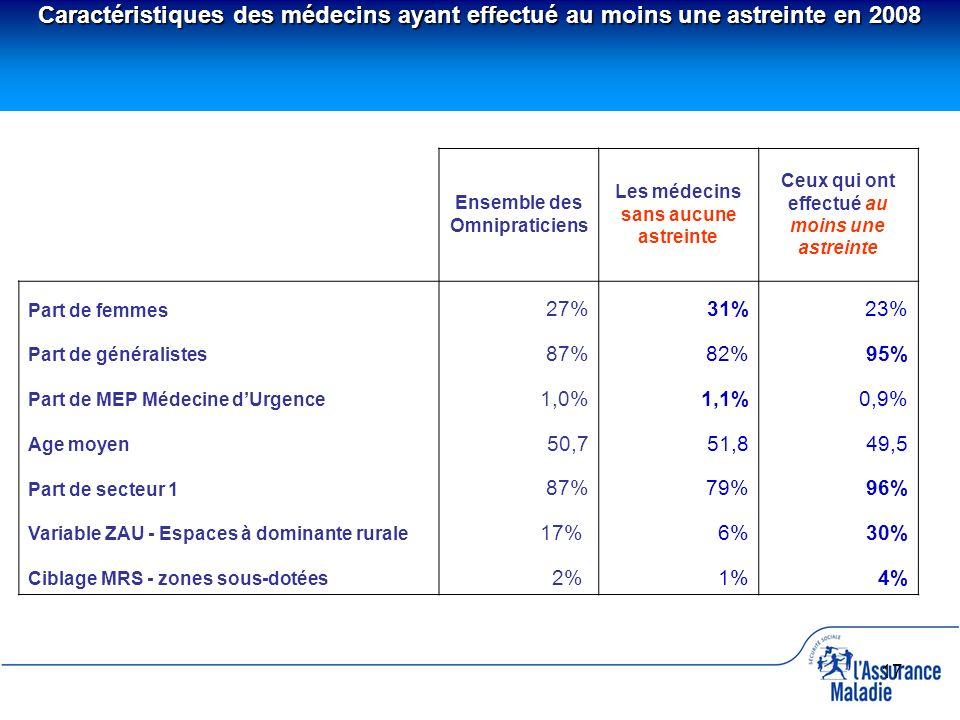 17 Ensemble des Omnipraticiens Les médecins sans aucune astreinte Ceux qui ont effectué au moins une astreinte Part de femmes 27%31%23% Part de généra