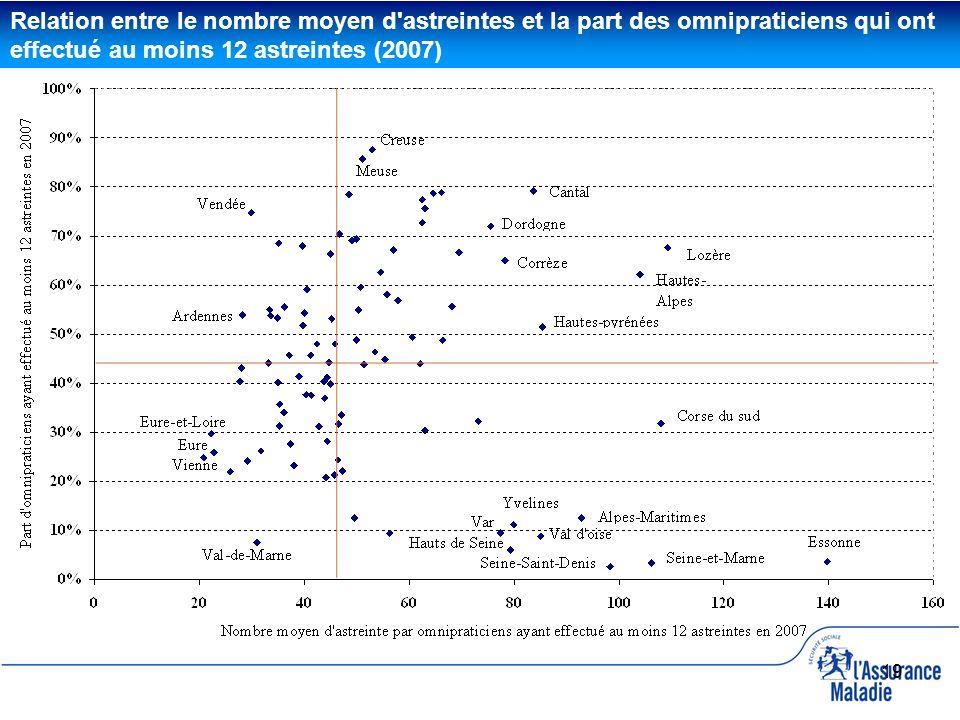 19 Relation entre le nombre moyen d'astreintes et la part des omnipraticiens qui ont effectué au moins 12 astreintes (2007)