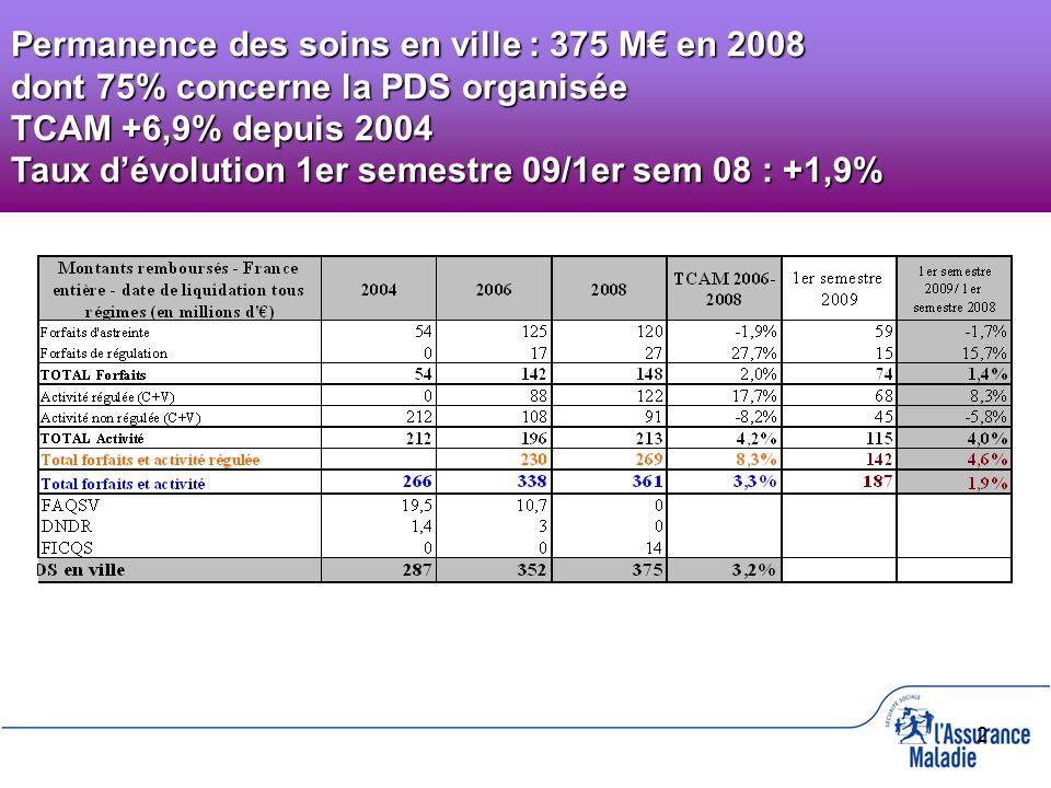 2 Permanence des soins en ville : 375 M en 2008 dont 75% concerne la PDS organisée TCAM +6,9% depuis 2004 Taux dévolution 1er semestre 09/1er sem 08 :