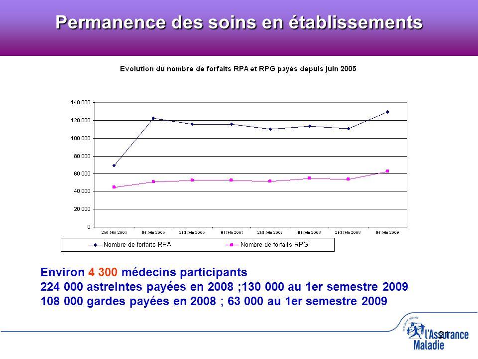 21 Environ 4 300 médecins participants 224 000 astreintes payées en 2008 ;130 000 au 1er semestre 2009 108 000 gardes payées en 2008 ; 63 000 au 1er s