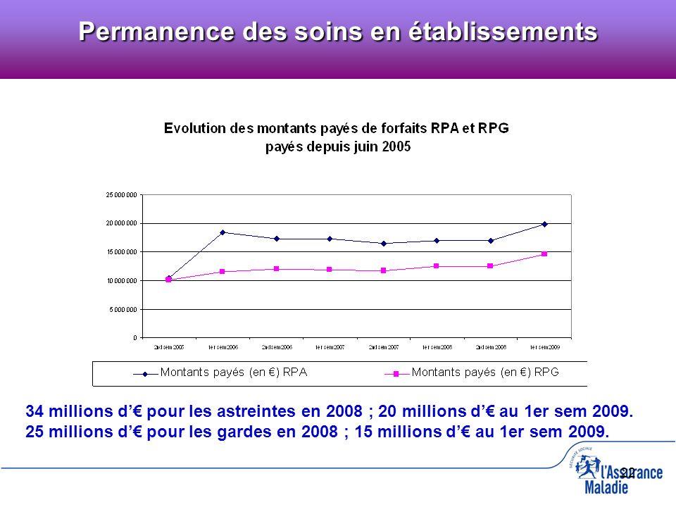 22 34 millions d pour les astreintes en 2008 ; 20 millions d au 1er sem 2009. 25 millions d pour les gardes en 2008 ; 15 millions d au 1er sem 2009. P